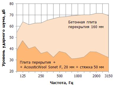 Г4 xps-n-iii-l 1250х600х30 ursa мм теплоизоляция